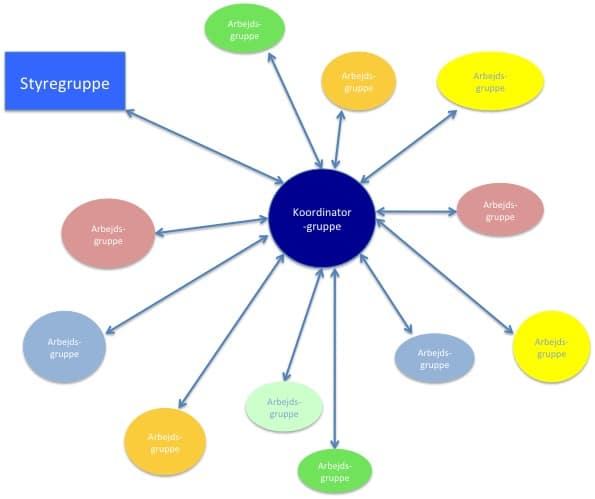 Arbejdsgrupper og koordinatorgruppen